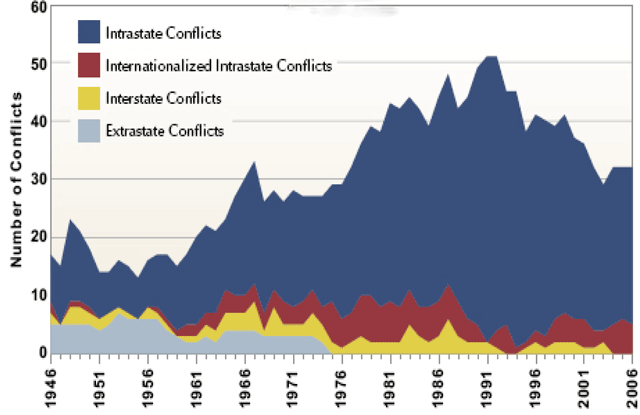 intrastate conflicts Intra-state conflict - definition 1 intrastatewarsinvolvesustainedcombat,involvingorganizedarmedforces  datasets on intra state conflicts.